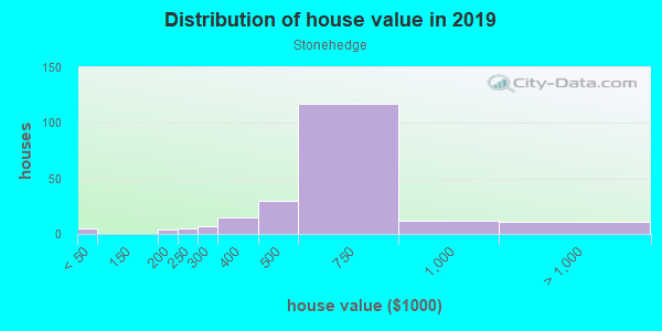 House/condo value distribution in Stonehedge in Wheaton, IL neighborhood, block, subdivision, or community