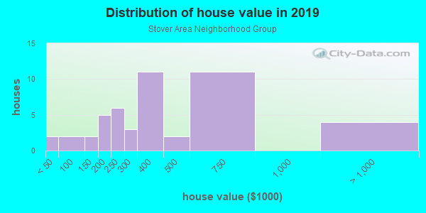 House/condo value distribution in Stover Area Neighborhood Group in Fort Collins, CO neighborhood, block, subdivision, or community
