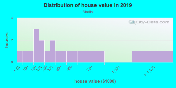 House/condo value distribution in Straits in Aurora, CO neighborhood, block, subdivision, or community