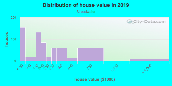 House/condo value distribution in Stroudwater in Portland, ME neighborhood, block, subdivision, or community