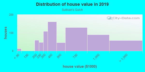 House/condo value distribution in Sullivan's Gulch in Portland, OR neighborhood, block, subdivision, or community
