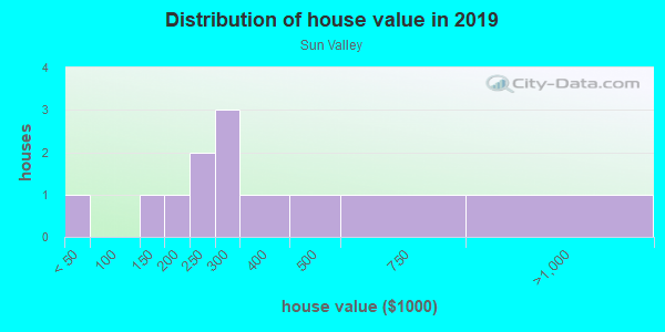House/condo value distribution in Sun Valley in Yuba City, CA neighborhood, block, subdivision, or community