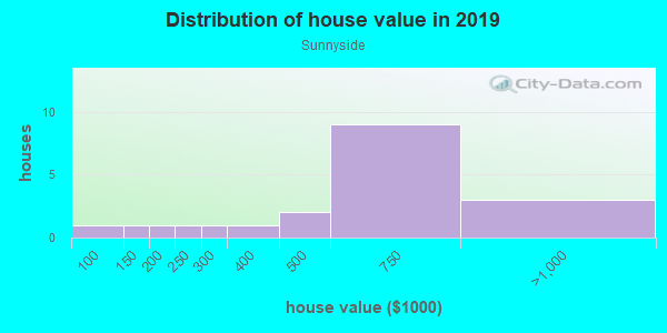 House/condo value distribution in Sunnyside in San Francisco, CA neighborhood, block, subdivision, or community