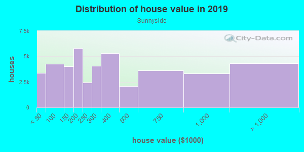 House/condo value distribution in Sunnyside in Staten Island, NY neighborhood, block, subdivision, or community
