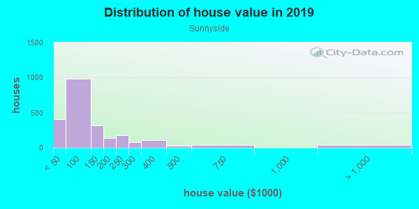 House/condo value distribution in Sunnyside in Vermilion, OH neighborhood, block, subdivision, or community