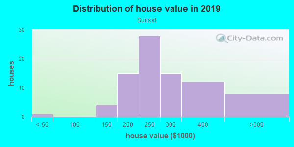 House/condo value distribution in Sunset in Westminster, CO neighborhood, block, subdivision, or community