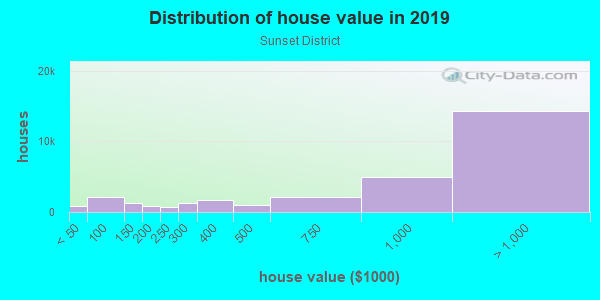 House/condo value distribution in Sunset District in San Francisco, CA neighborhood, block, subdivision, or community