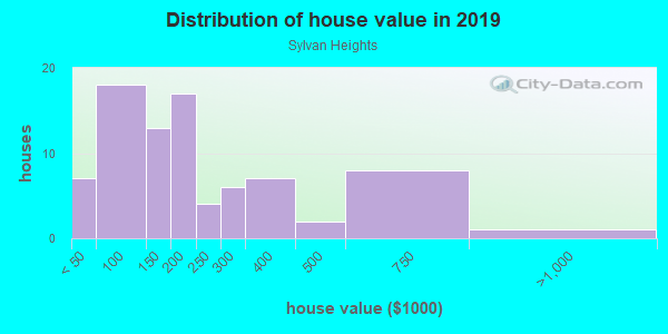 House/condo value distribution in Sylvan Heights in Des Moines, IA neighborhood, block, subdivision, or community
