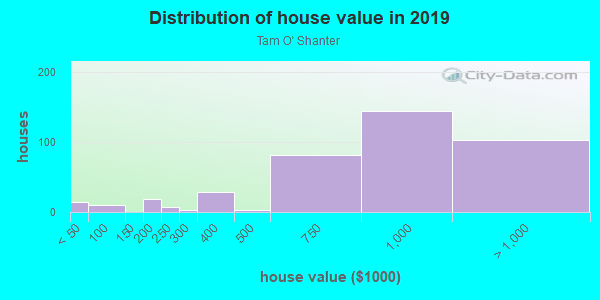 House/condo value distribution in Tam O' Shanter in Bellevue, WA neighborhood, block, subdivision, or community