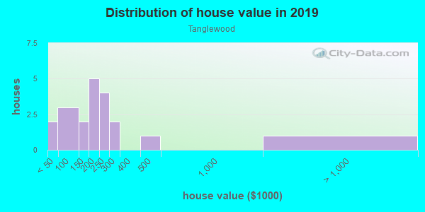 House/condo value distribution in Tanglewood in Dallas, TX neighborhood, block, subdivision, or community