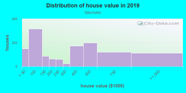 House/condo value distribution in Tatumville in Savannah, GA neighborhood, block, subdivision, or community