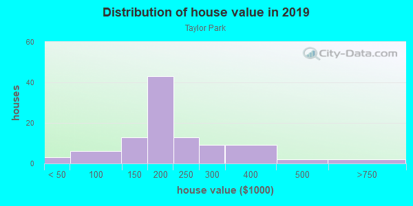 House/condo value distribution in Taylor Park in Lincoln, NE neighborhood, block, subdivision, or community