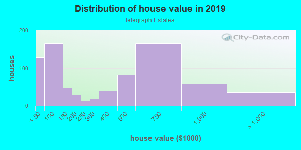 House/condo value distribution in Telegraph Estates in Chula Vista, CA neighborhood, block, subdivision, or community