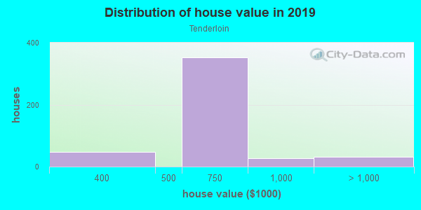 House/condo value distribution in Tenderloin in San Francisco, CA neighborhood, block, subdivision, or community