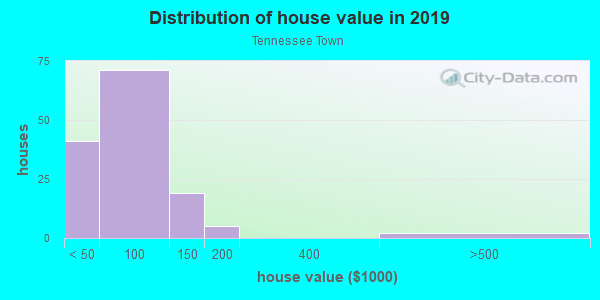 House/condo value distribution in Tennessee Town in Topeka, KS neighborhood, block, subdivision, or community