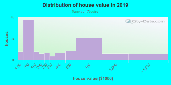 House/condo value distribution in Tennyson/Alquire in Hayward, CA neighborhood, block, subdivision, or community