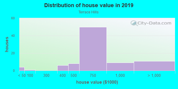 House/condo value distribution in Terrace Hills in San Jose, CA neighborhood, block, subdivision, or community