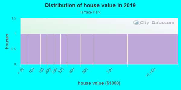 House/condo value distribution in Terrace Park in Tampa, FL neighborhood, block, subdivision, or community