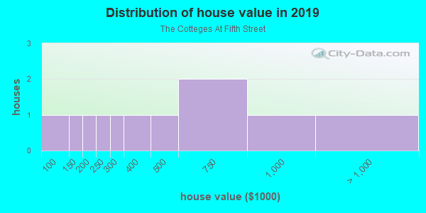 House/condo value distribution in The Cotteges At Fifth Street in Davis, CA neighborhood, block, subdivision, or community