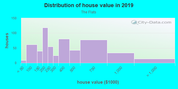 House/condo value distribution in The Flats in Wilmington, DE neighborhood, block, subdivision, or community