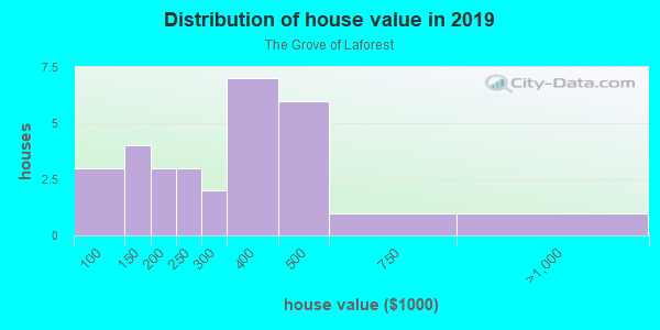 House/condo value distribution in The Grove of Laforest in Safety Harbor, FL neighborhood, block, subdivision, or community