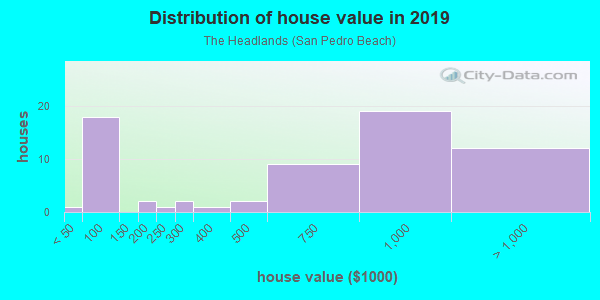 House/condo value distribution in The Headlands in Pacifica, CA neighborhood, block, subdivision, or community