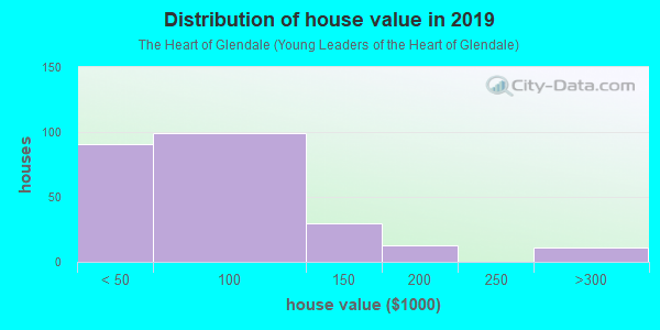 House/condo value distribution in The Heart of Glendale in Glendale, AZ neighborhood, block, subdivision, or community