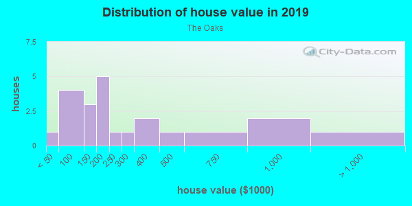 House/condo value distribution in The Oaks in Fort Myers, FL neighborhood, block, subdivision, or community
