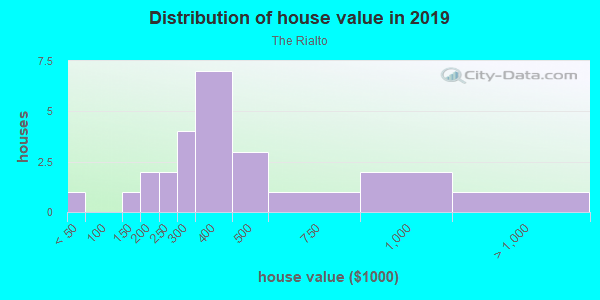 House/condo value distribution in The Rialto in Orlando, FL neighborhood, block, subdivision, or community