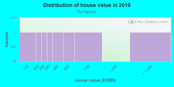 House/condo value distribution in The Tapestry in Imperial Beach, CA neighborhood, block, subdivision, or community