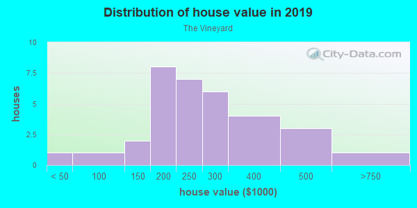 House/condo value distribution in The Vineyard in Aurora, CO neighborhood, block, subdivision, or community