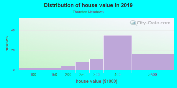 House/condo value distribution in Thornton Meadows in Denver, CO neighborhood, block, subdivision, or community