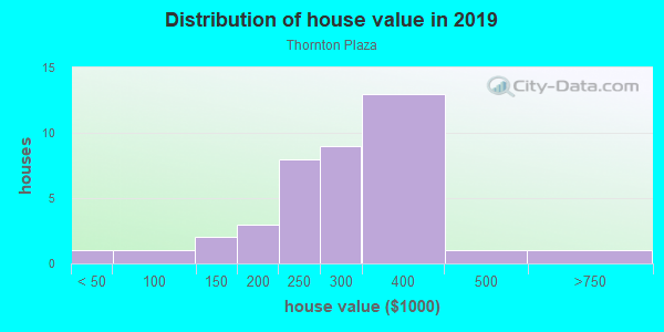 House/condo value distribution in Thornton Plaza in Denver, CO neighborhood, block, subdivision, or community