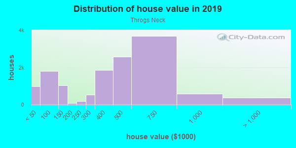 House/condo value distribution in Throgs Neck in Bronx, NY neighborhood, block, subdivision, or community
