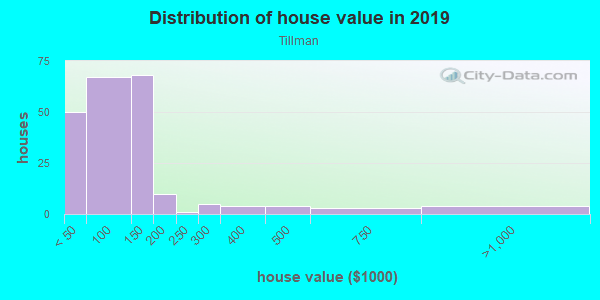 House/condo value distribution in Tillman in Mobile, AL neighborhood, block, subdivision, or community