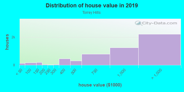 House/condo value distribution in Torrey Hills in San Diego, CA neighborhood, block, subdivision, or community