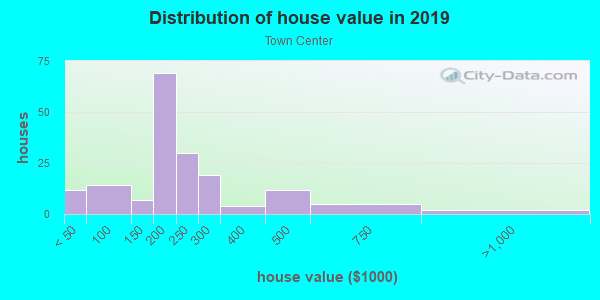 House/condo value distribution in Town Center in Woodridge, IL neighborhood, block, subdivision, or community