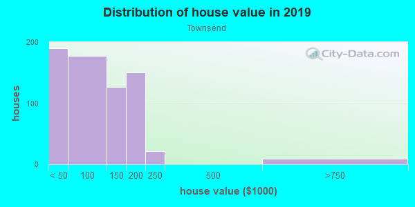 House/condo value distribution in Townsend in Yuma, AZ neighborhood, block, subdivision, or community