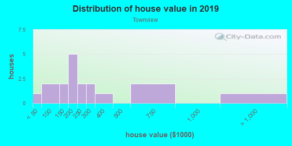 House/condo value distribution in Townview in Woodstock, GA neighborhood, block, subdivision, or community
