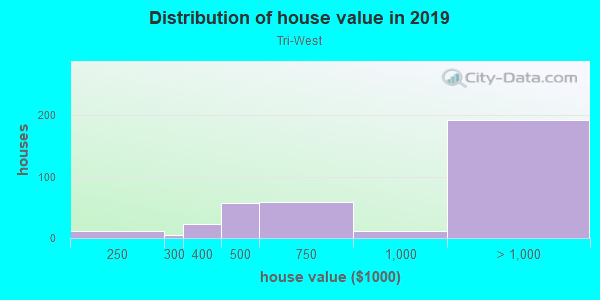 House/condo value distribution in Tri-West in West Hollywood, CA neighborhood, block, subdivision, or community