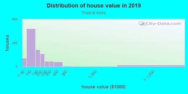 House/condo value distribution in Tropical Acres in Riverview, FL neighborhood, block, subdivision, or community