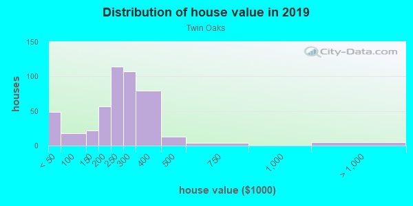 House/condo value distribution in Twin Oaks in Levittown, PA neighborhood, block, subdivision, or community