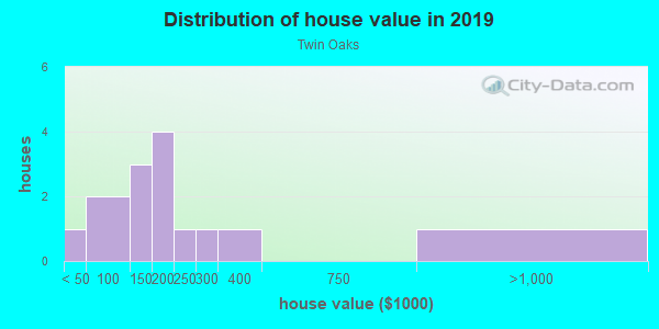 House/condo value distribution in Twin Oaks in Mesquite, TX neighborhood, block, subdivision, or community