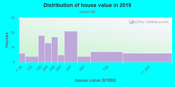 House/condo value distribution in Union Hill in Kansas City, MO neighborhood, block, subdivision, or community