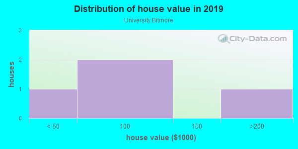 House/condo value distribution in University Bitmore in Las Vegas, NV neighborhood, block, subdivision, or community