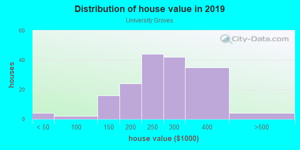 House/condo value distribution in University Groves in Sarasota, FL neighborhood, block, subdivision, or community