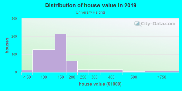 House/condo value distribution in University Heights in Iowa City, IA neighborhood, block, subdivision, or community