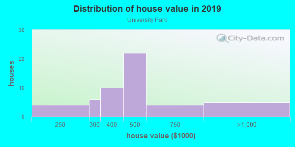 House/condo value distribution in University Park in Tempe, AZ neighborhood, block, subdivision, or community