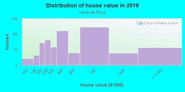 House/condo value distribution in University Place in Fort Worth, TX neighborhood, block, subdivision, or community