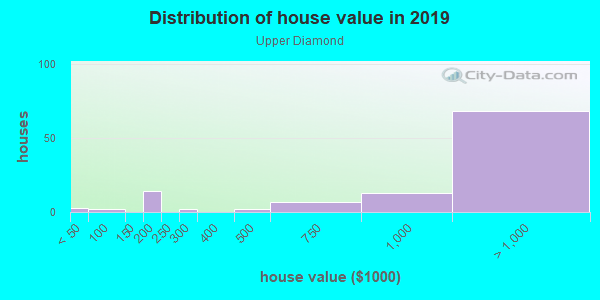 House/condo value distribution in Upper Diamond in Laguna Beach, CA neighborhood, block, subdivision, or community